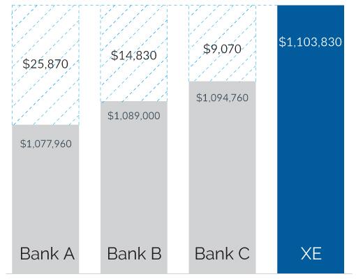 XE-BankRateComparison