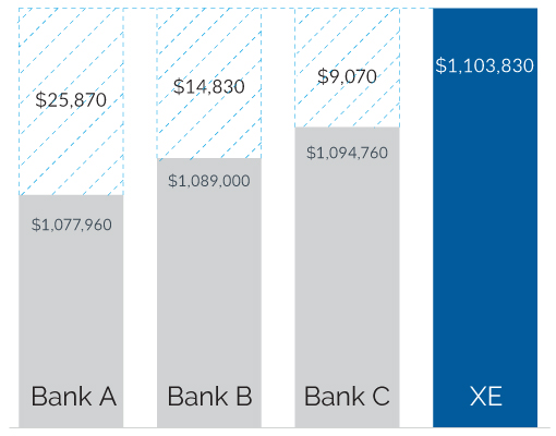 XE-BankRateComparison
