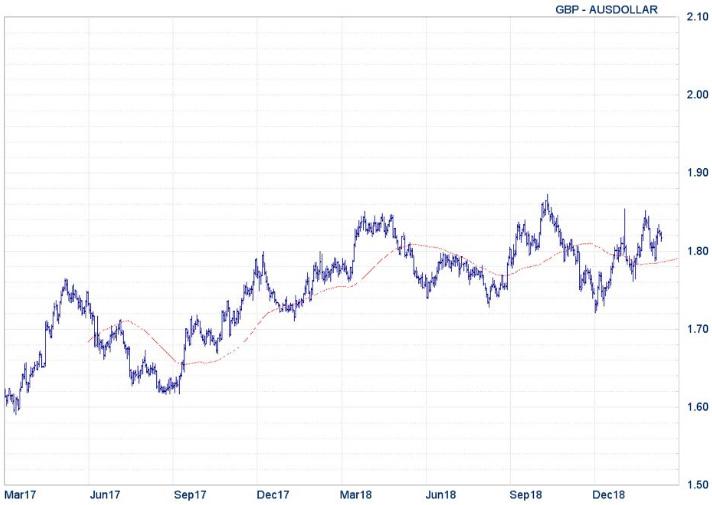 XE - GBP - AUSDollar