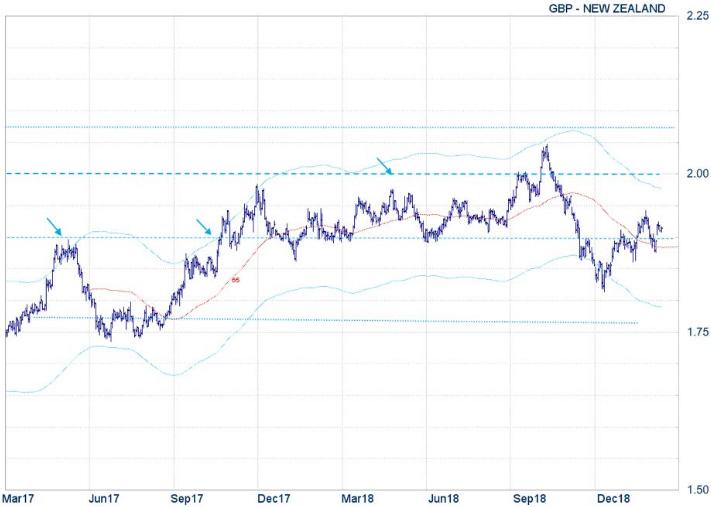XE - GBP - NewZealand