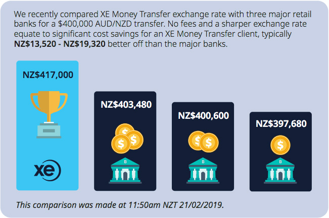 Foreign Exchange Comarison