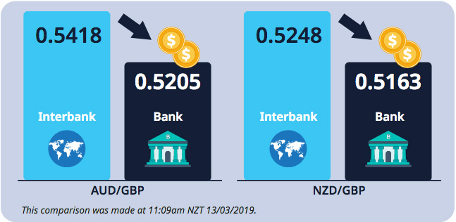 Converting AUD or NZD to GBP