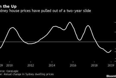 Australia's housing market is suddenly heating up again