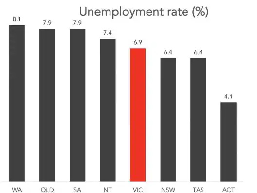 Current unemployment rates state by state