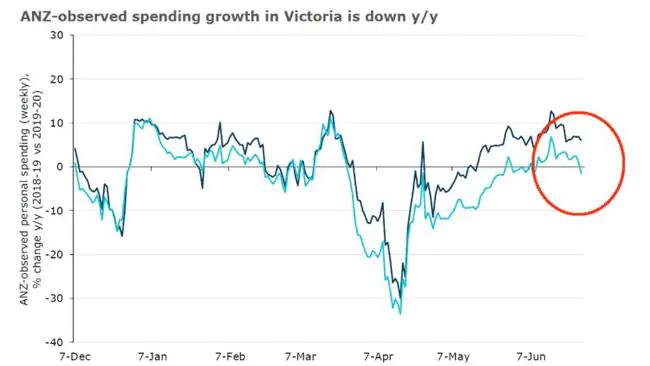 Spending growth in Victoria down